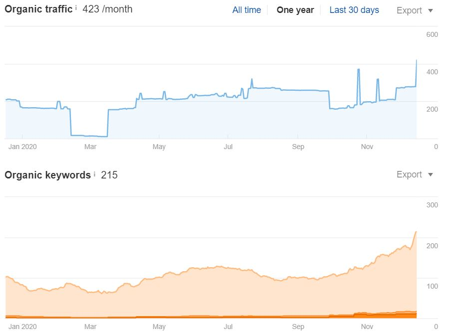 SEO improved traffic and keyword rankings graphs